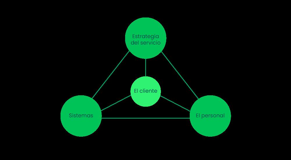 Triangulo enfocado al cliente